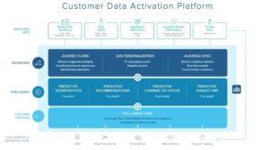 Blueshift Customer Data