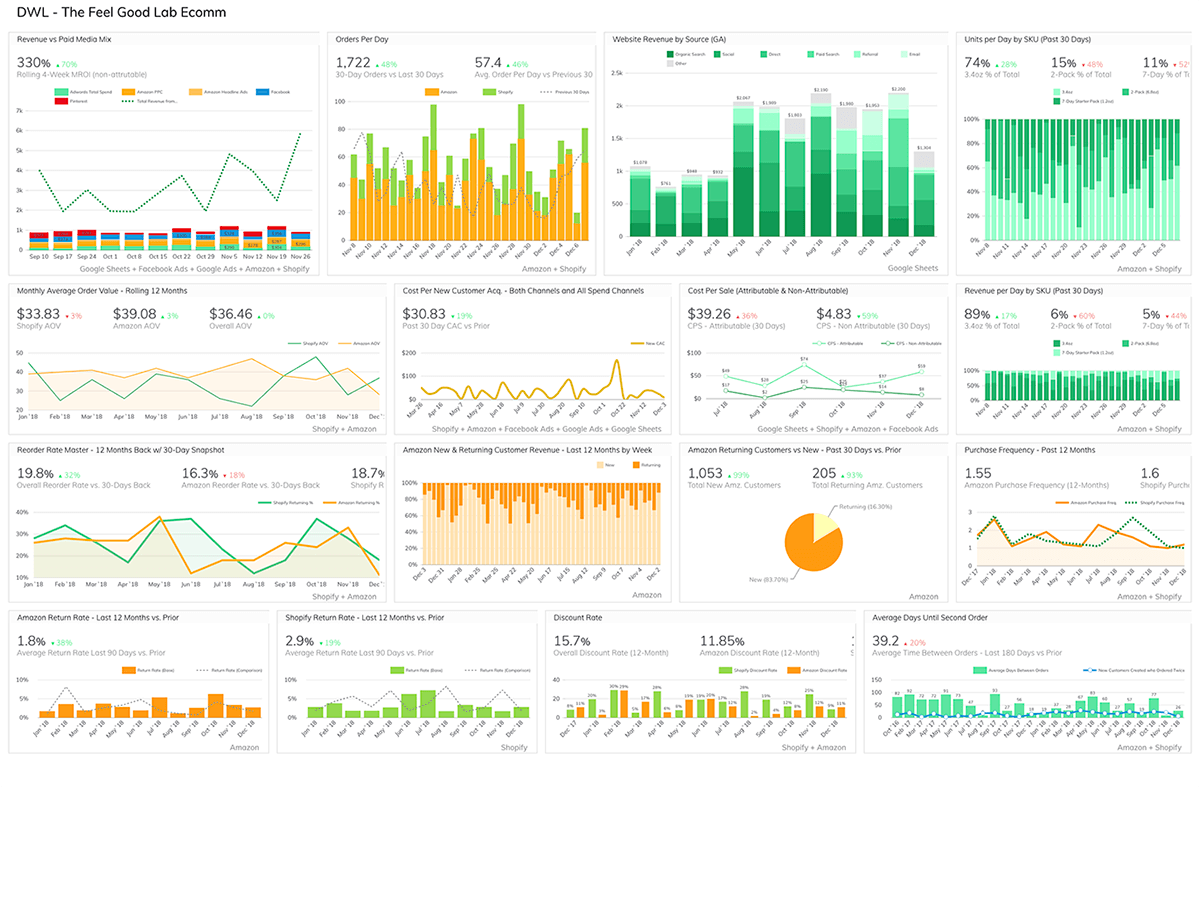 Grow Dashboards for Sales and Marketing Analytics