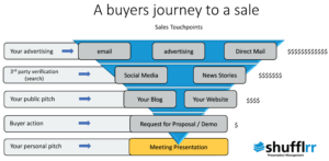 Presentations: The Final Step in the Sales Funnel